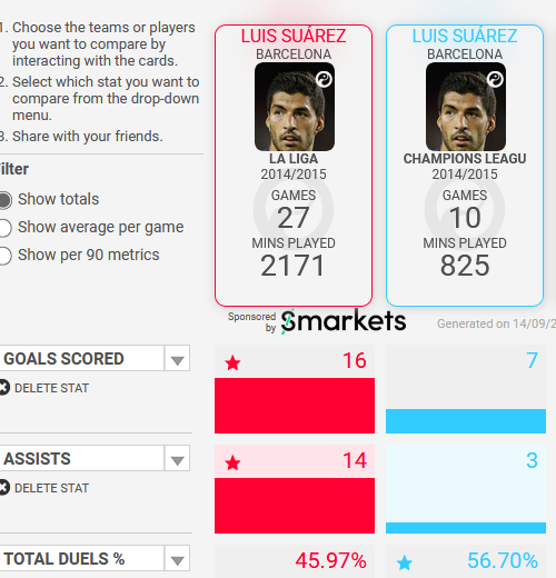 Statistical and Tactical Analysis: Barcelona have a Suarez