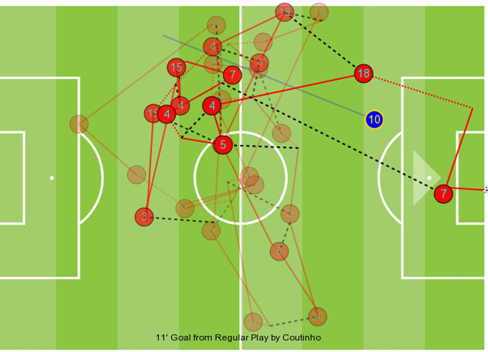 Barcelona Real Madrid Tactical Analysis Statistics