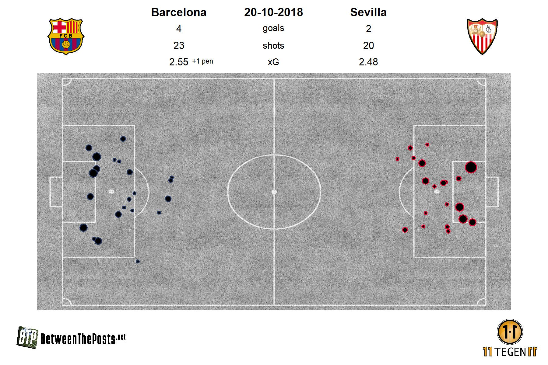 Barcelona Sevilla Tactical Analysis