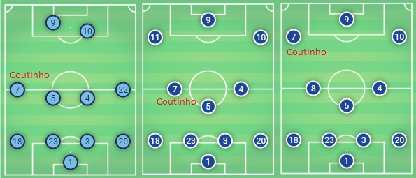 Tactical Analysis and Statistics: Philippe Coutinho Analysis