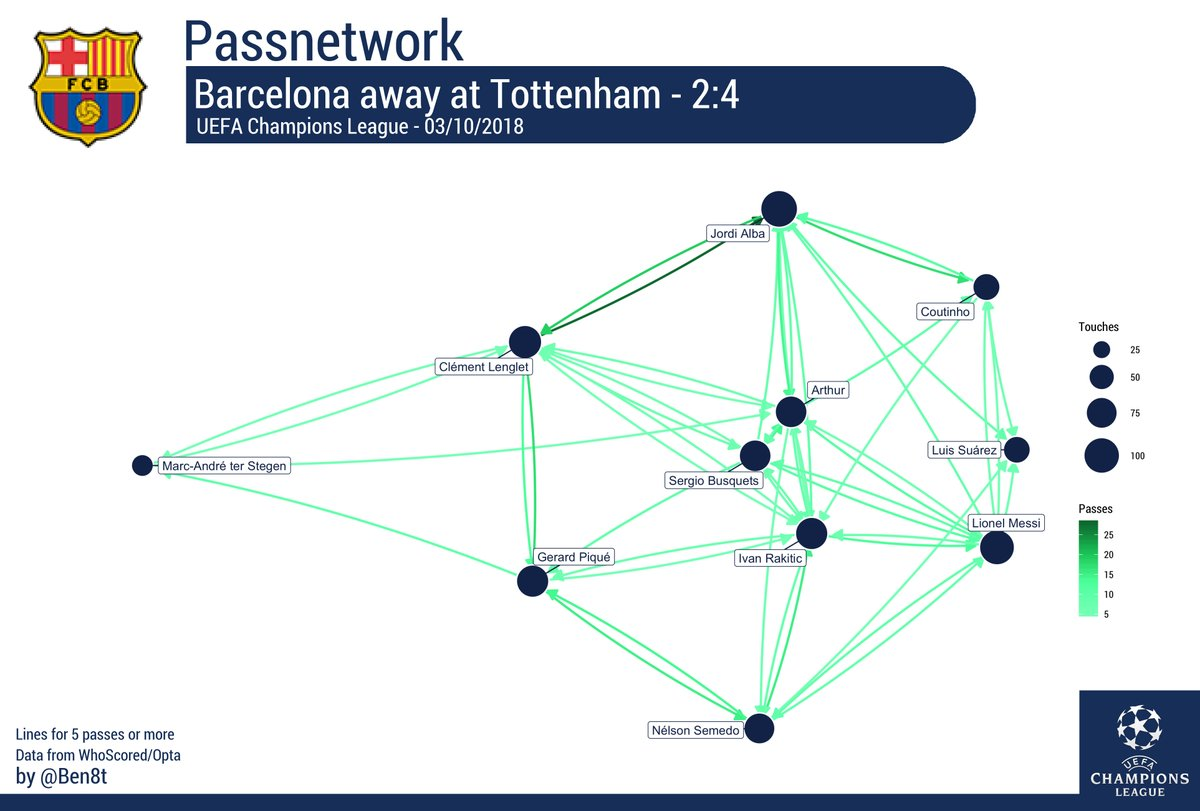 Barcelona Tottenham Tactical Analysis Analysis Statistics