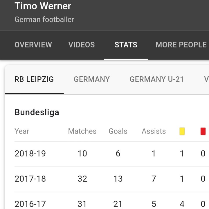 Timo Werner's statistics for RB Leipzig