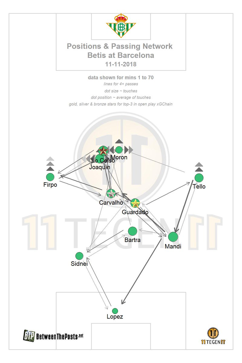 Barcelona Real Betis Tactical Analysis