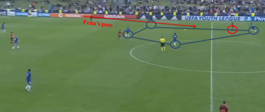 Inaki Pena Tactical Analysis Statistics