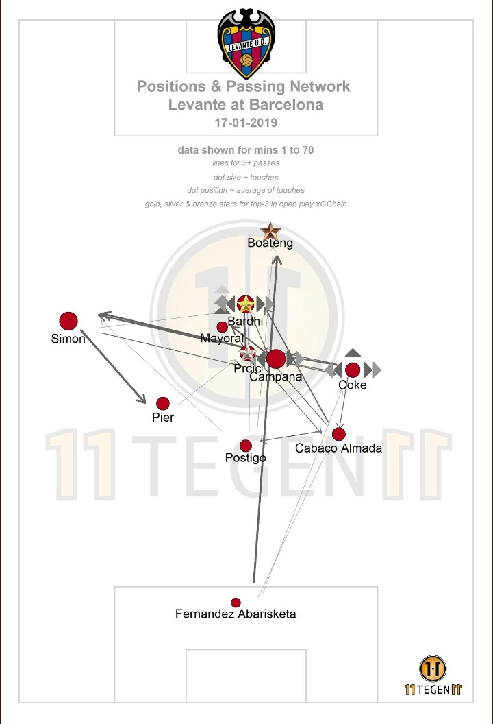 Barcelona-Levante-tactical-analysis-statistics