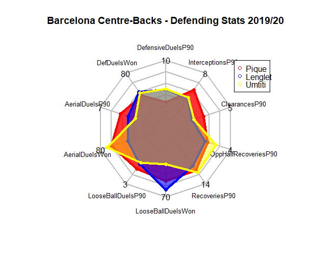 La Liga 2019/20: Finding the best centre-back pairing at Barcelona – scout report - tactical analysis tactics