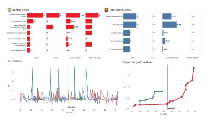 UCL Stats Gallery: Benfica vs Barcelona